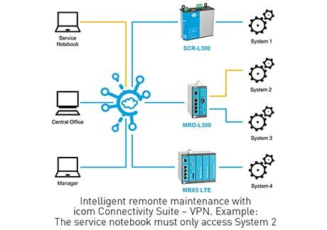 <h4>Connectivity Suite – VPN<h4>